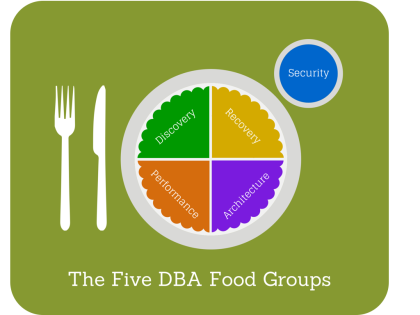 The Five DBA Food Groups