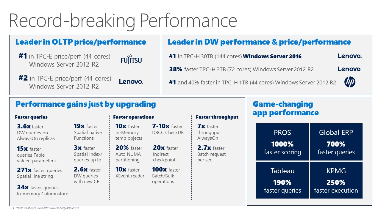 SQL Server Record Breaking Performance