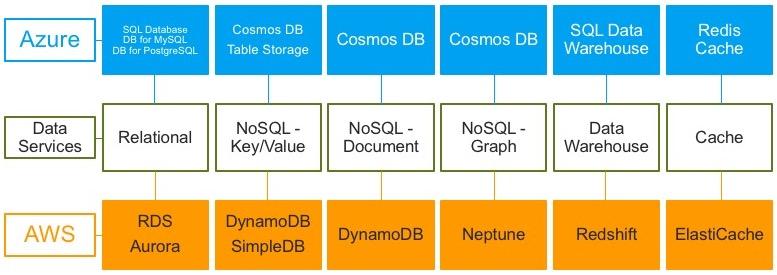 Azure Cosmos DB Costs vs Dynamo DB and Neptune - Thomas LaRock